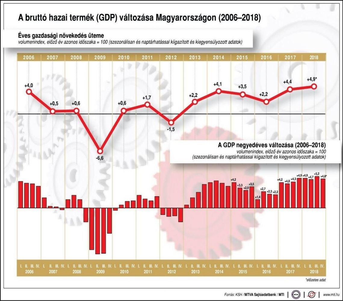 Folyamatos növekedés – Magyarország bruttó hazai terméke 2018.